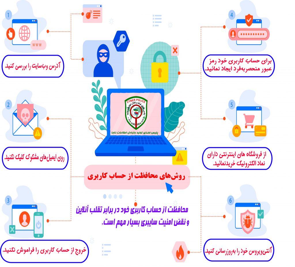 روش های محافظت از اطلاعات بانکی